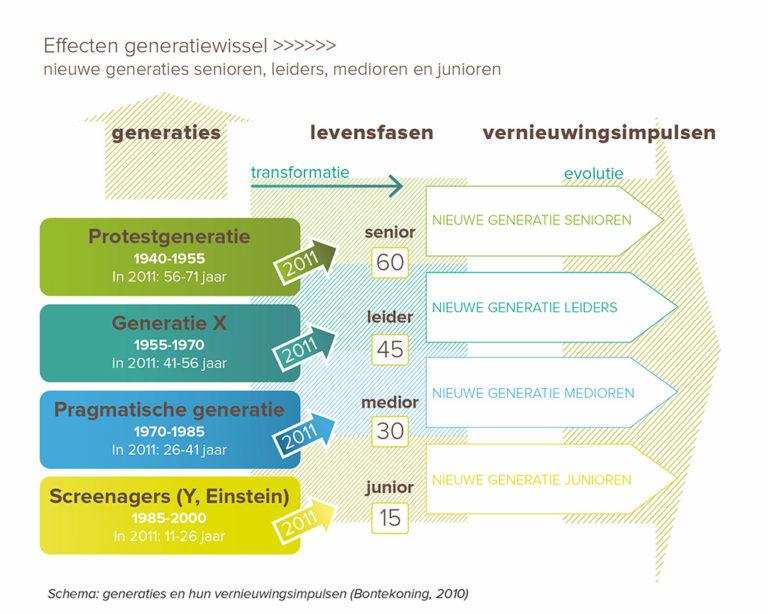 Effecten generatiewisseling